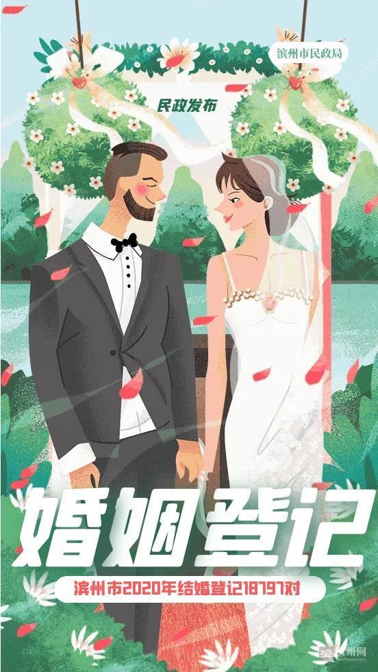 2020山东滨州结婚大数据:1.9万对新人结婚,0.7万对夫妻离婚