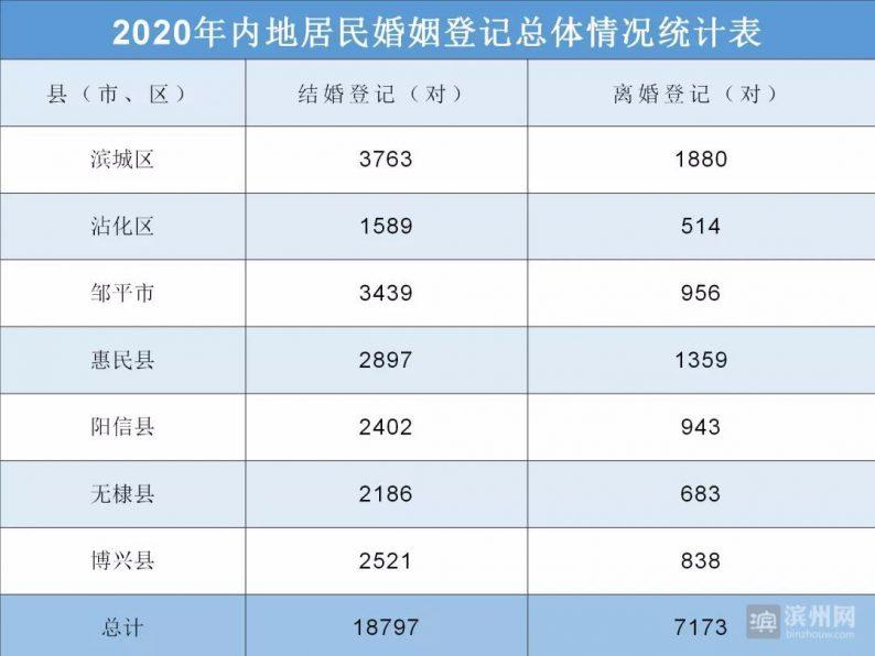 2020山东滨州结婚大数据:1.9万对新人结婚,0.7万对夫妻离婚  第2张