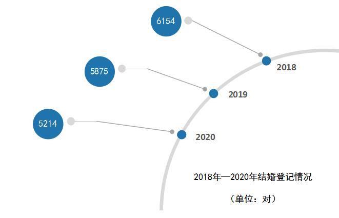 2020杭州诸暨结婚大数据:5214对新人结婚,特殊日子受青睐  第2张