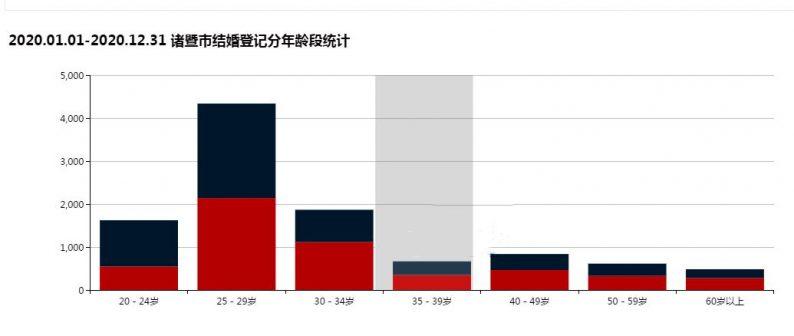 2020杭州诸暨结婚大数据:5214对新人结婚,特殊日子受青睐  第3张