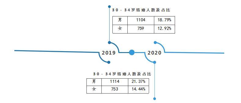 2020杭州诸暨结婚大数据:5214对新人结婚,特殊日子受青睐  第4张