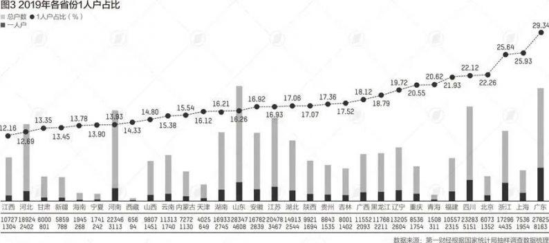 7年结婚人数减少500多万对……  第5张