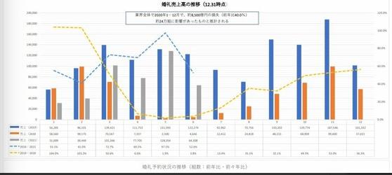 损失约8500亿日元!日本婚礼行业销售额同比减少60%  第2张