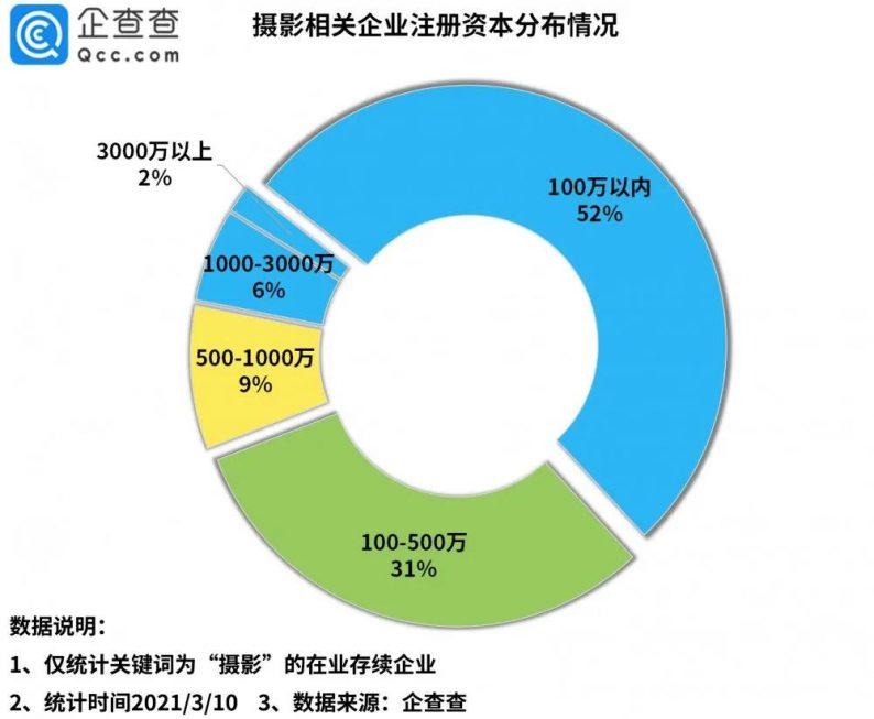 影楼第一股背后:摄影企业163万家!  第6张
