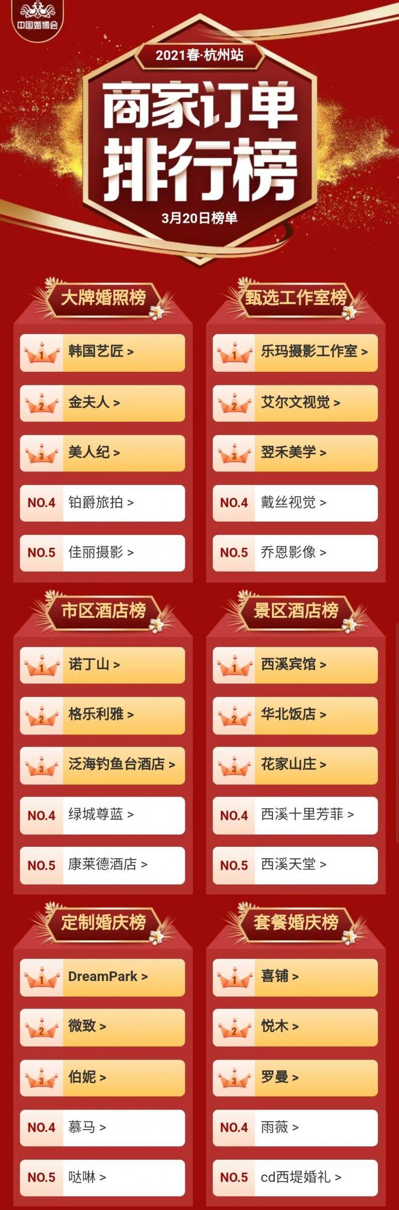 中国婚博会商家订单排行榜(2021春季杭州&武汉)  第2张