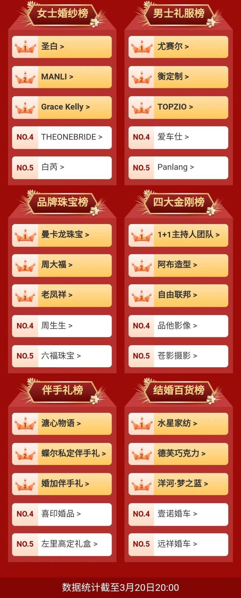 中国婚博会商家订单排行榜(2021春季杭州&武汉)  第3张