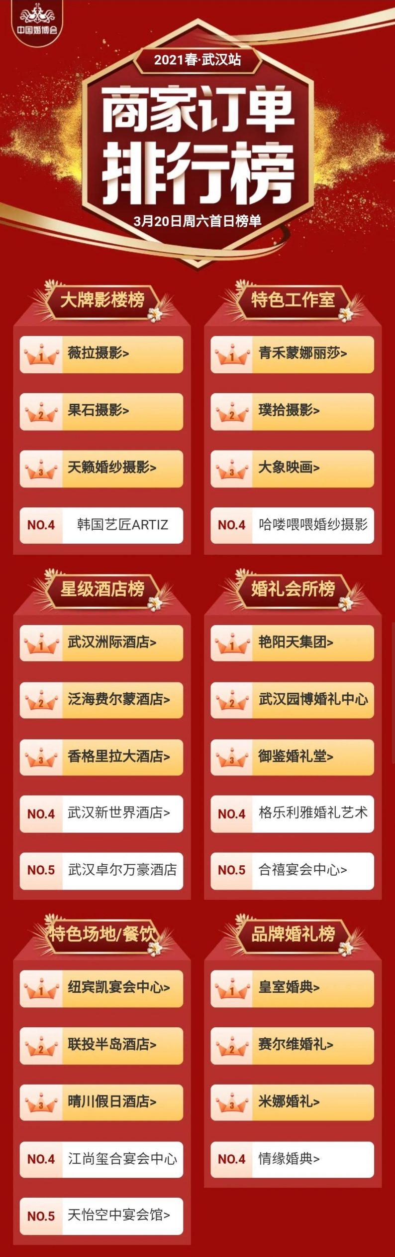 中国婚博会商家订单排行榜(2021春季杭州&武汉)  第14张