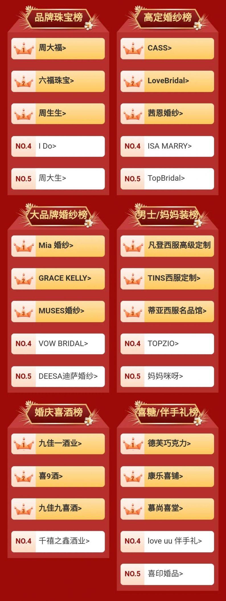 中国婚博会成都:2021春季商家订单排行榜  第3张