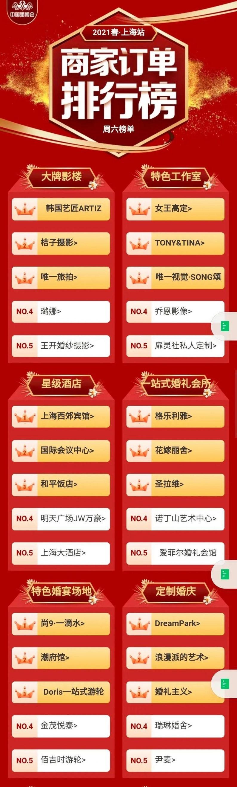 婚礼堂热度明显降低……上海婚博会创全国新高  第2张
