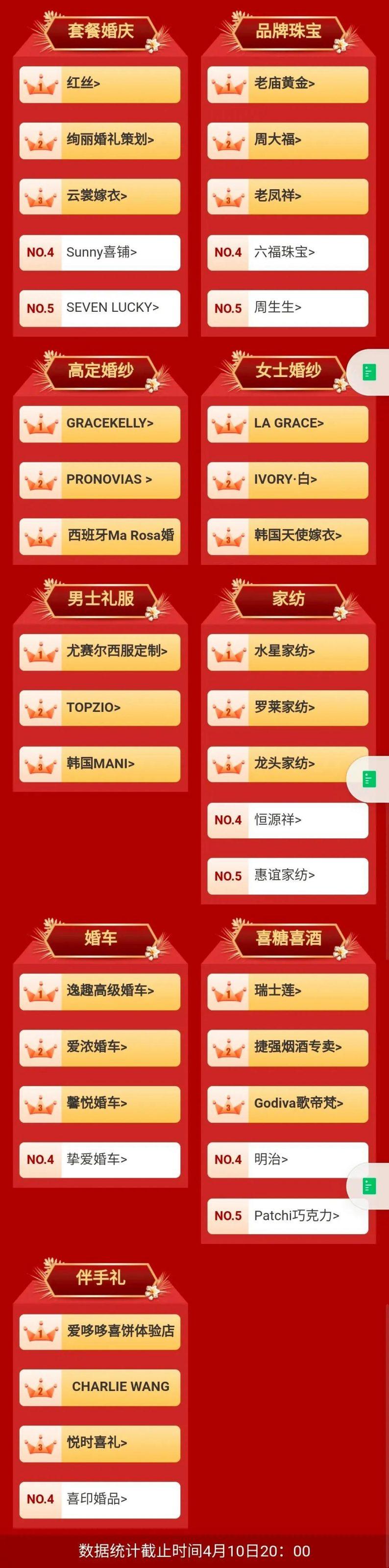 婚礼堂热度明显降低……上海婚博会创全国新高  第3张