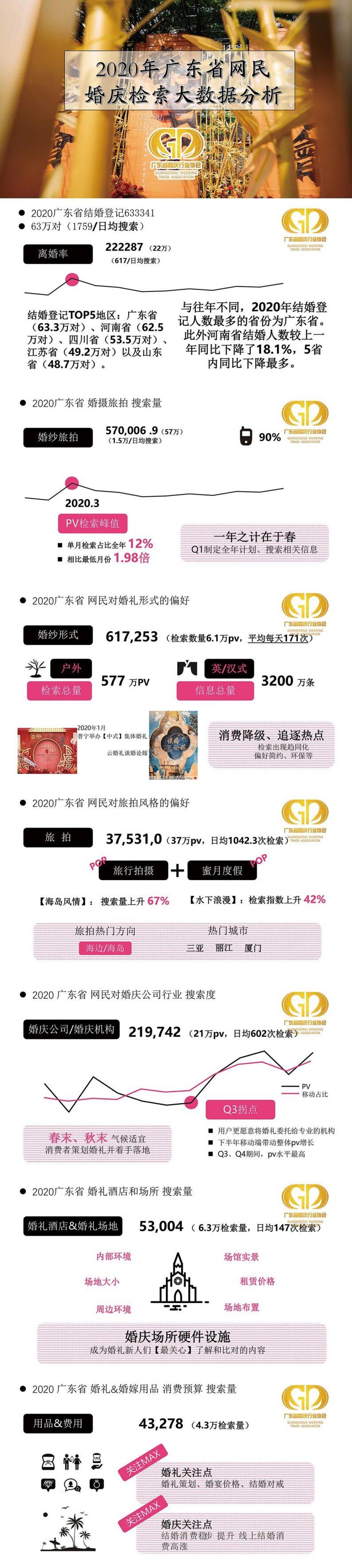 《2020广东婚庆检索大数据》