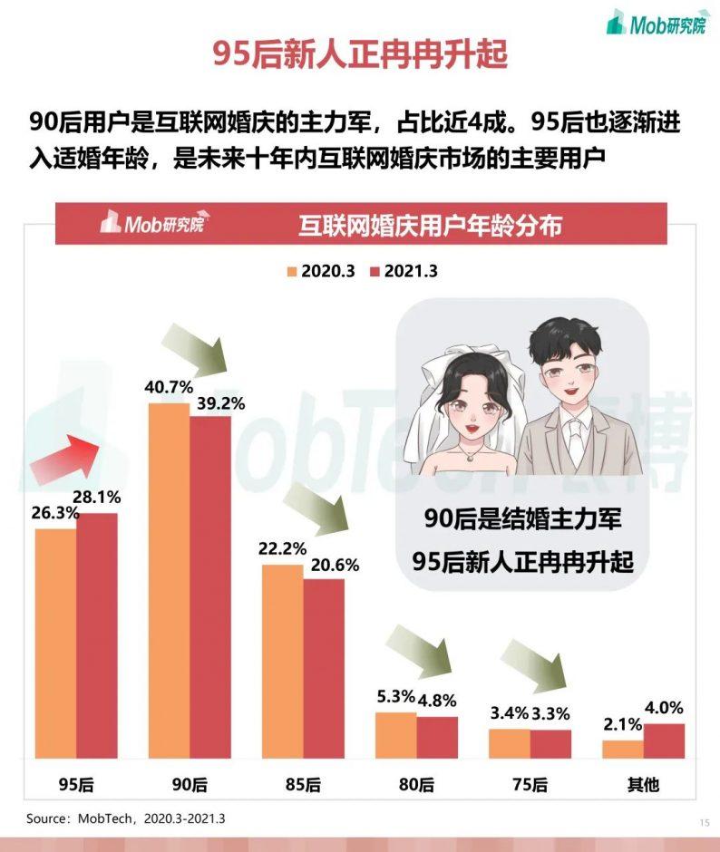 《2021年互联网婚庆行业研究报告》  第15张