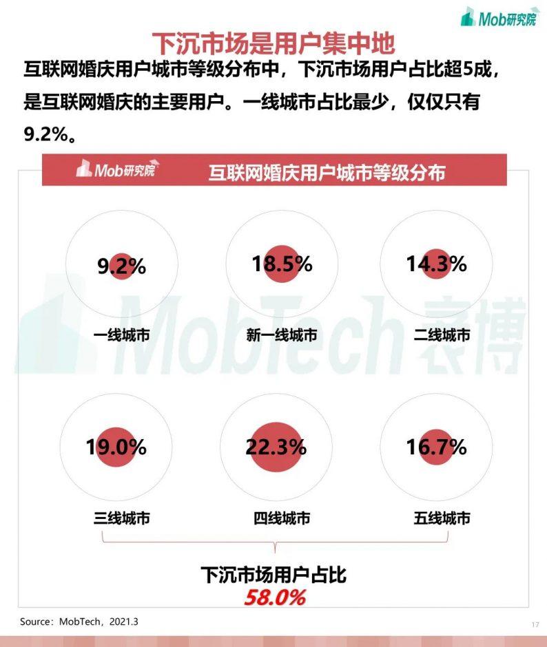 《2021年互联网婚庆行业研究报告》  第17张