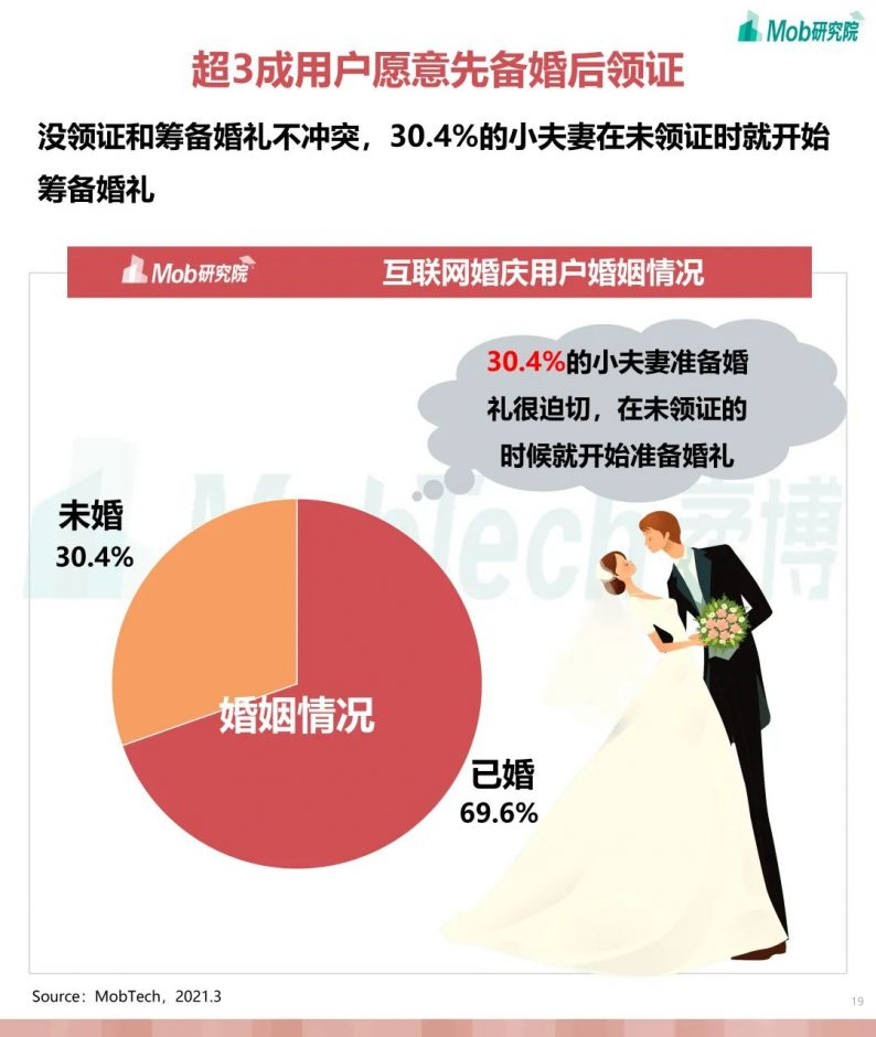 《2021年互联网婚庆行业研究报告》  第19张