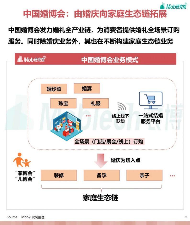 《2021年互联网婚庆行业研究报告》  第28张