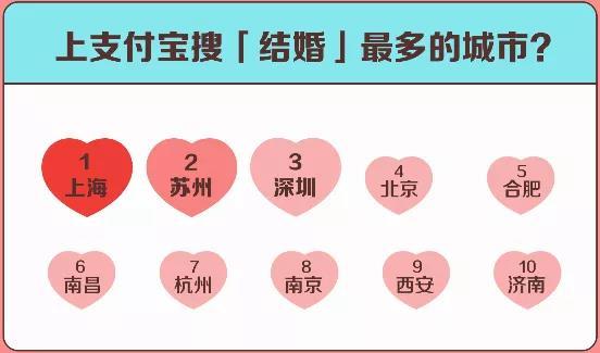 """支付宝:五一或迎""""补偿式结婚潮""""  第3张"""