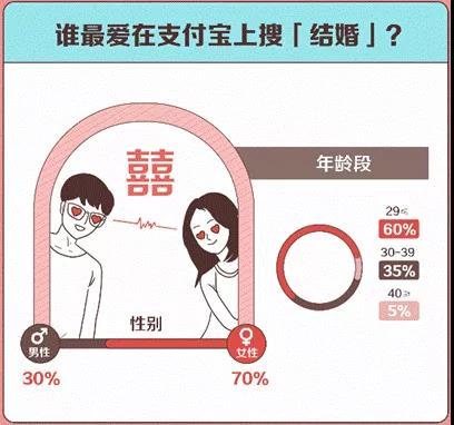"""支付宝:五一或迎""""补偿式结婚潮""""  第4张"""