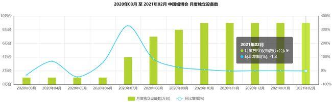 《婚礼纪VS中国婚博会分析报告》  第4张