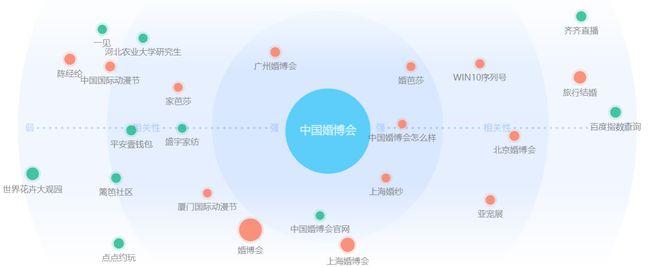 《婚礼纪VS中国婚博会分析报告》  第7张