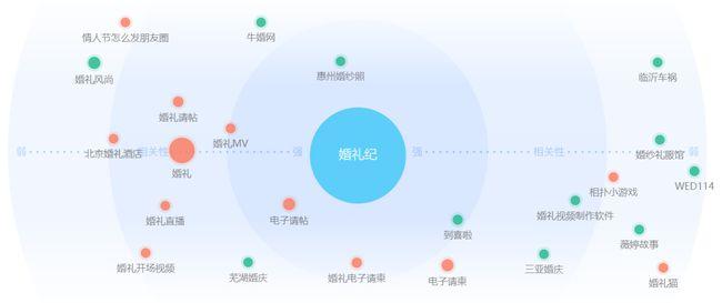 《婚礼纪VS中国婚博会分析报告》  第8张