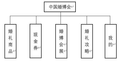 《婚礼纪VS中国婚博会分析报告》  第13张