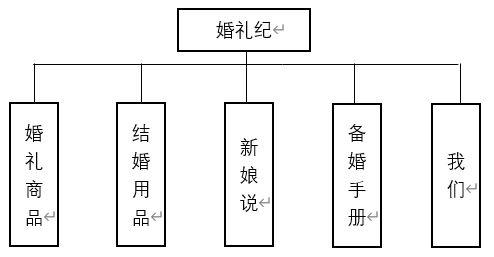 《婚礼纪VS中国婚博会分析报告》  第14张