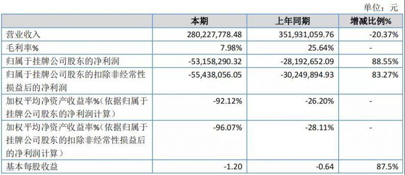 营收2.8亿元!花嫁丽舍2020年度报告  第3张