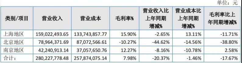 营收2.8亿元!花嫁丽舍2020年度报告  第4张