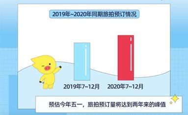 《2021年旅拍消费报告》  第2张