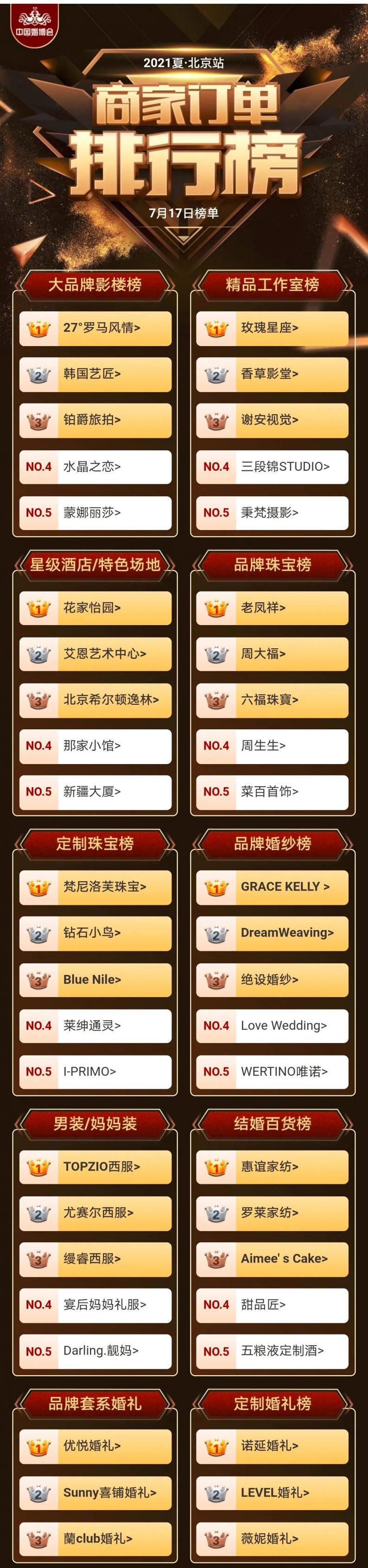 首日3.82亿!中国婚博会北京站商家排行榜出炉  第2张