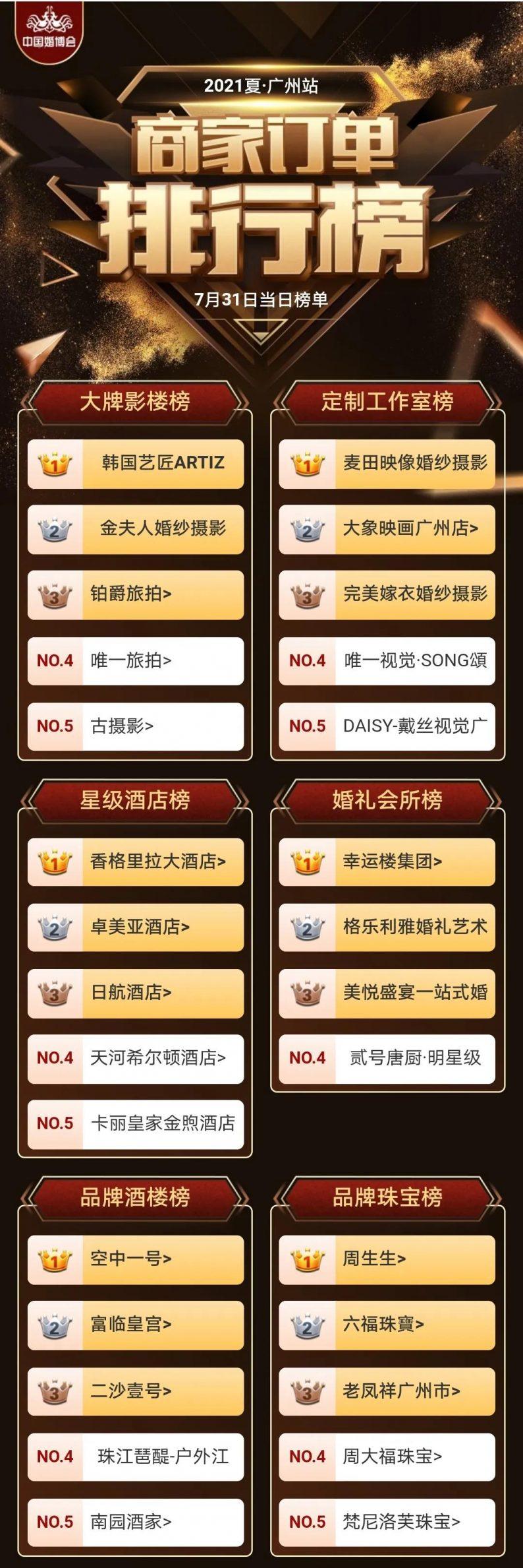 广州收官站!中国婚博会夏季展商家排行榜  第2张