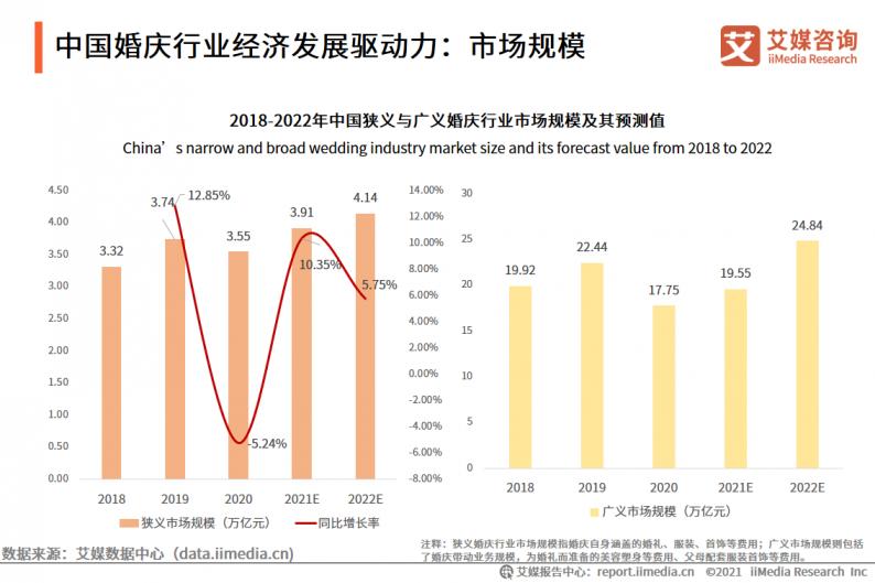 2021年中国婚庆行业市场分析  第2张