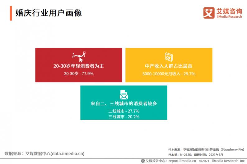 2021年中国婚庆行业市场分析  第5张