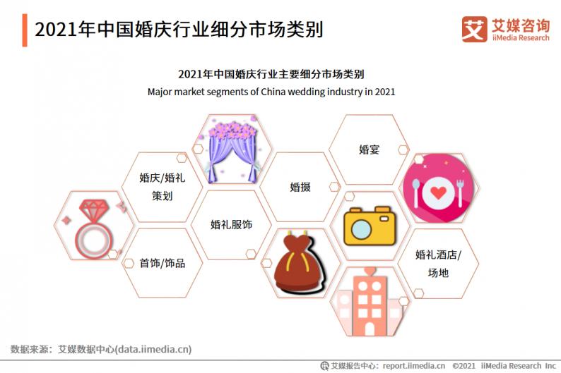 2021年中国婚庆行业市场分析  第6张