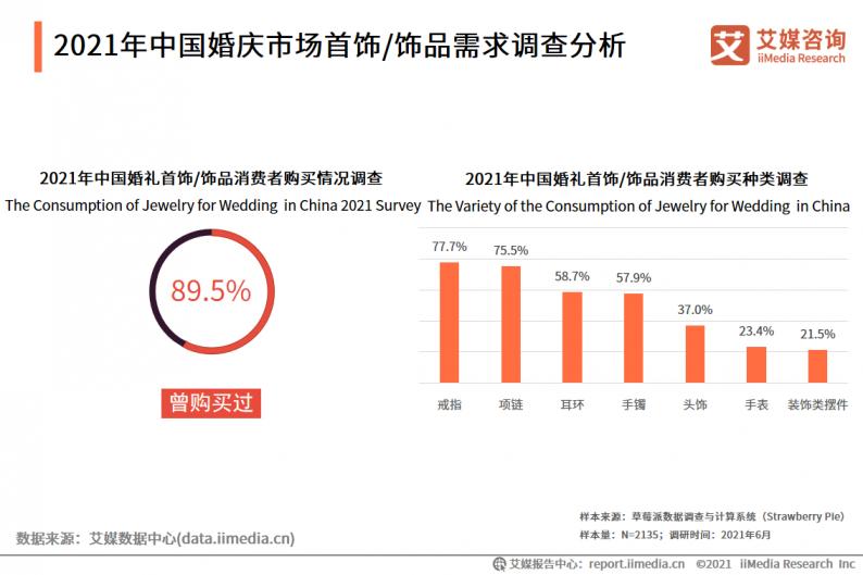 2021年中国婚庆行业市场分析  第9张