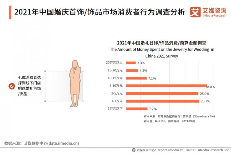 2021年中国婚庆行业市场分析  第10张