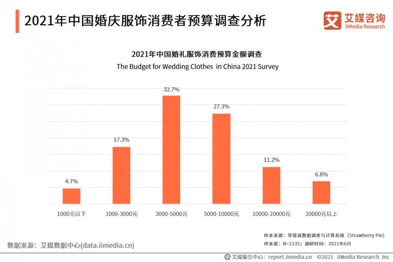 2021年中国婚庆行业市场分析  第12张