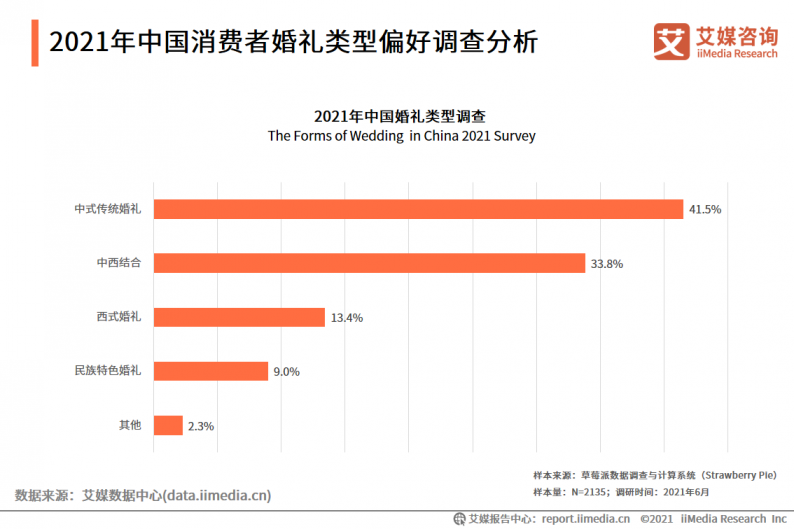 2021年中国婚庆行业市场分析  第8张