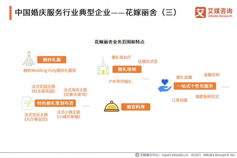 2021年中国婚庆行业市场分析  第13张