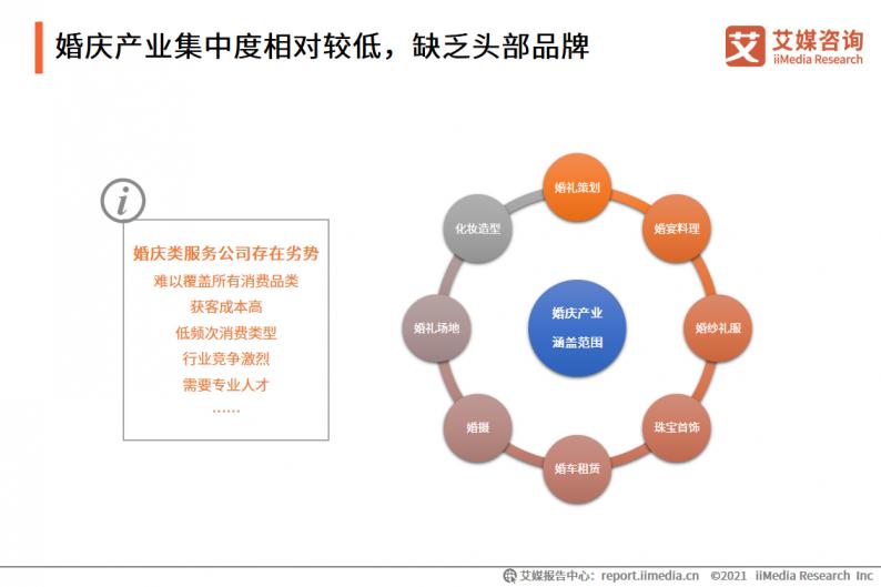 2021年中国婚庆行业市场分析  第15张