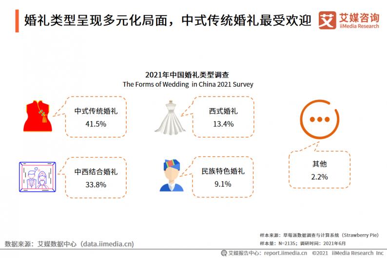2021年中国婚庆行业市场分析  第16张