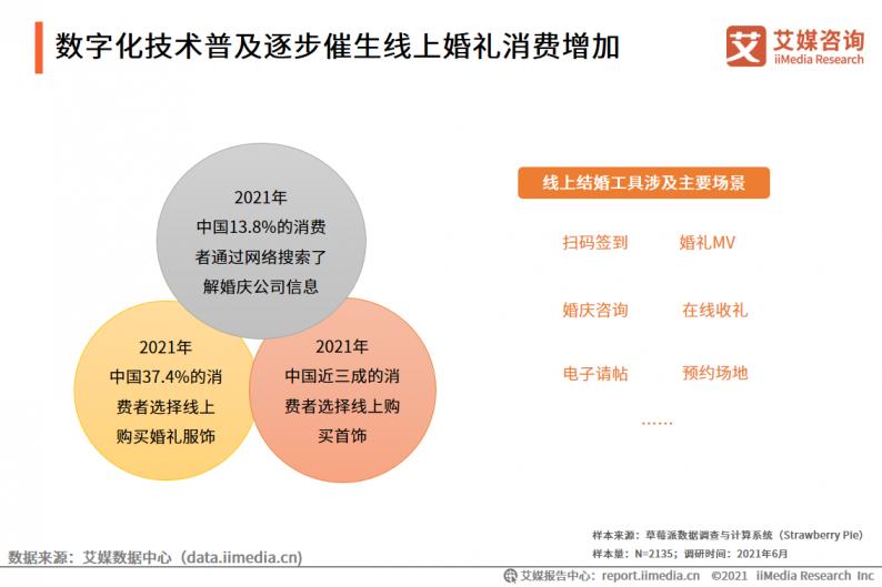 2021年中国婚庆行业市场分析  第17张