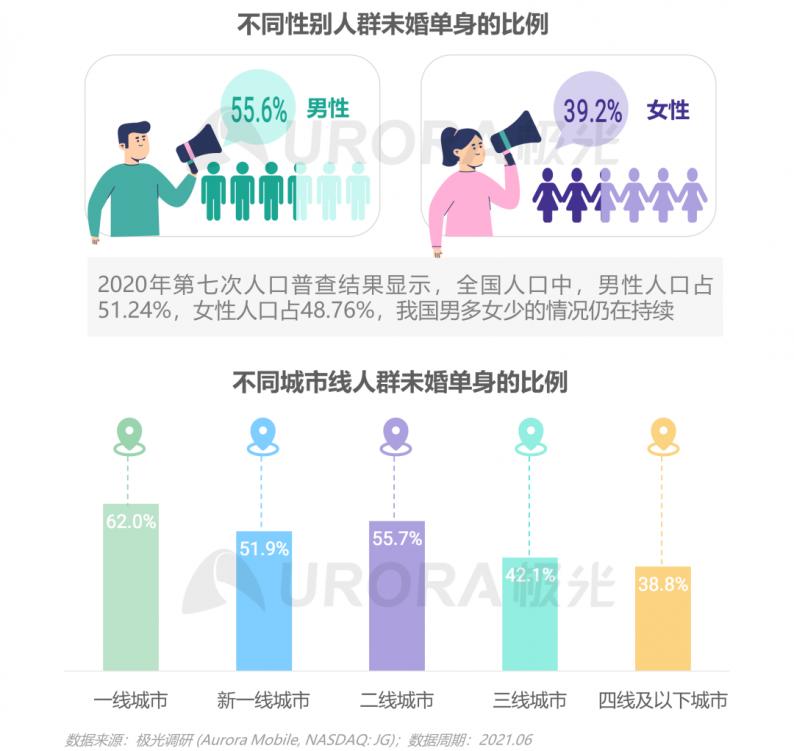 《2021当代青年婚恋状态研究报告》  第3张