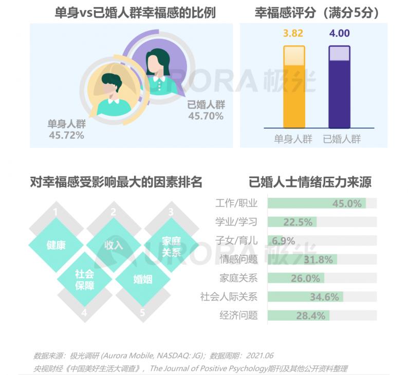 《2021当代青年婚恋状态研究报告》  第25张