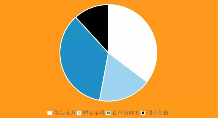 大数据:婚宴市场未来消费趋势  第3张
