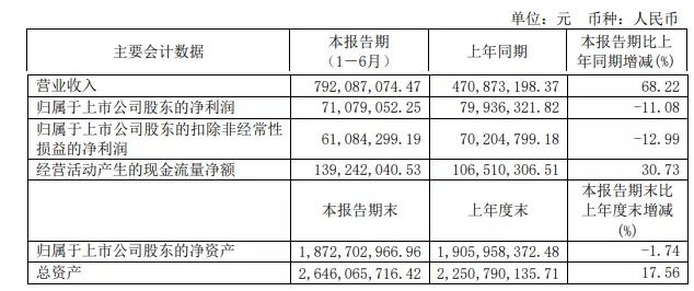 同庆楼:上半年营收7.9亿元,同比增长68%  第2张