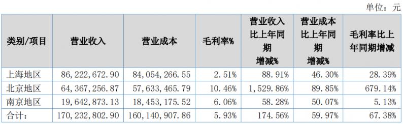 营收1.7亿!花嫁丽舍2021上半年业绩出炉  第3张