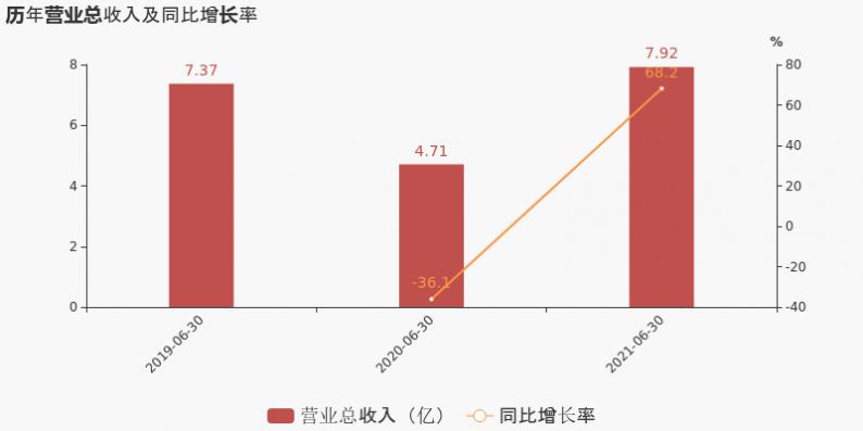 同庆楼:上半年营收7.9亿元,同比增长68%  第3张