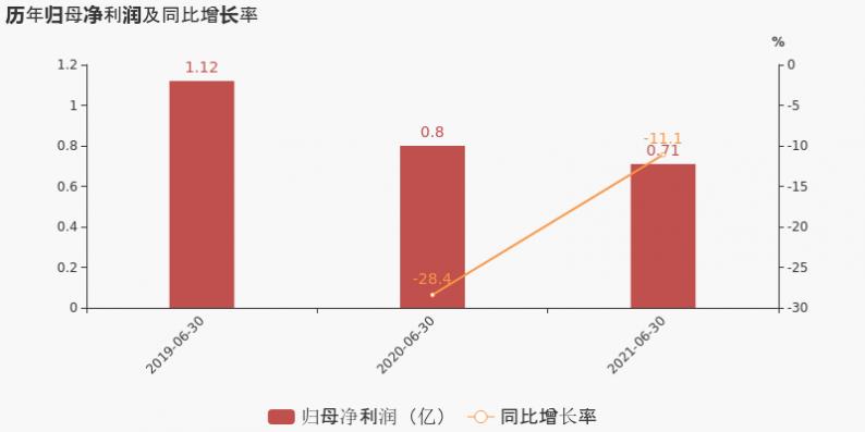 同庆楼:上半年营收7.9亿元,同比增长68%  第4张