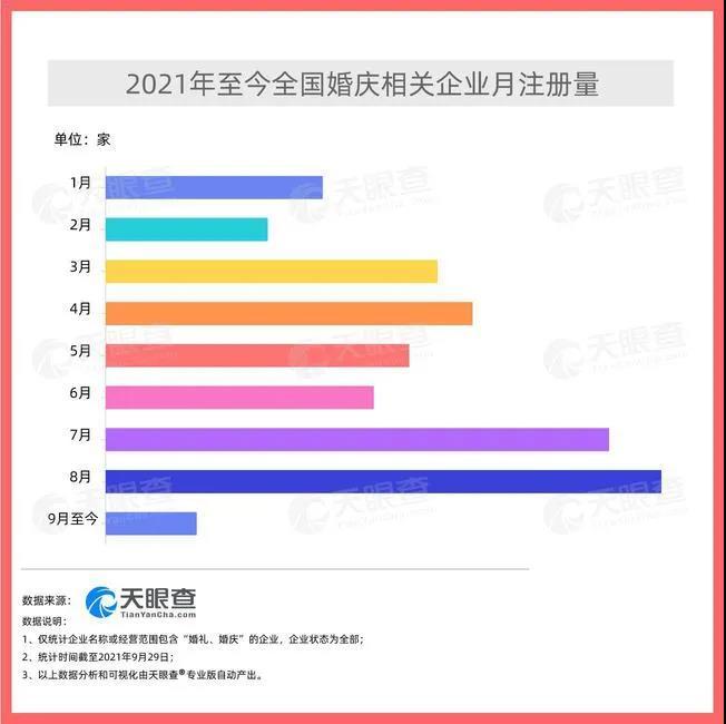 """""""婚庆热""""!今年已新增超66万家婚庆企业  第2张"""